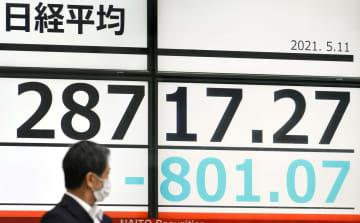 東証、午前終値2万8705円 大幅反落、一時800円超 画像