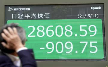 東証急落、909円安 米株安、コロナ拡大が重荷 画像