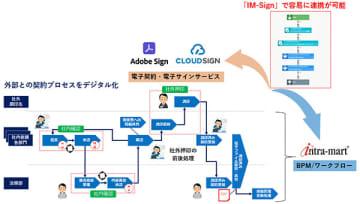 イントラマート、「Adobe Sign」「クラウドサイン」との機能連携モジュール 画像