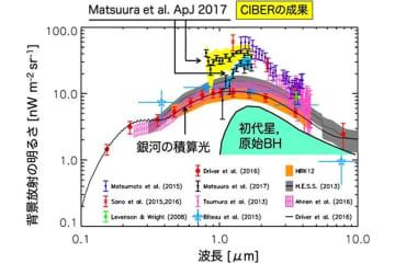 ニュース画像:関西学院大などのロケット観測実験「CIBER-2」、第1回打ち上げに成功