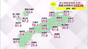 【ワクチン接種率】隠岐島前で事実上終了近づくも益田市はわずか5%台不安の声も(島根・益田市)