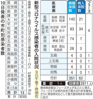 10日発表の市町別感染者数(左)、新型コロナウイルス感染者の入院状況(9日午後7時現在)