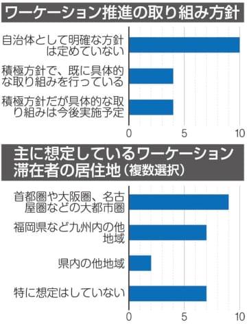 ワーケーション推進の取り組み方針(上)主に想定しているワーケーション滞在者の居住地(複数選択)