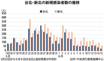 【台湾】コロナ警戒第3級から1カ月[社会] 台北・新北の感染者、大幅に減少 画像