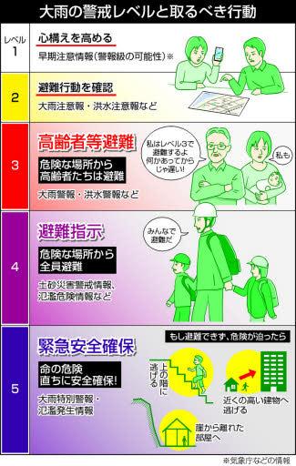 レベル4で「全員が避難」【備える 防災最前線】情報を生かす(下)