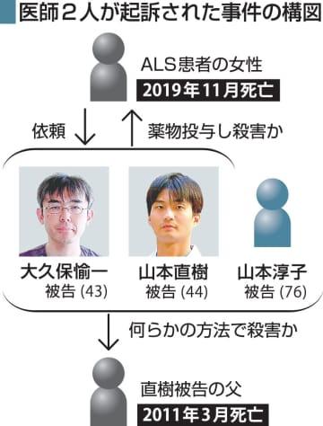医師2人が起訴された事件の構図