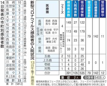 14日発表の市町別感染者数(左)、新型コロナウイルス感染者の入院状況(13日午後7時現在)