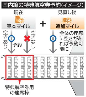 国内線の特典航空券予約(イメージ)