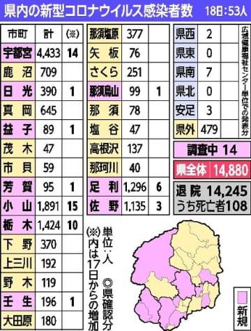 栃木県内 新たに53人感染 入院中の男性1人死亡 新型コロナ、18日