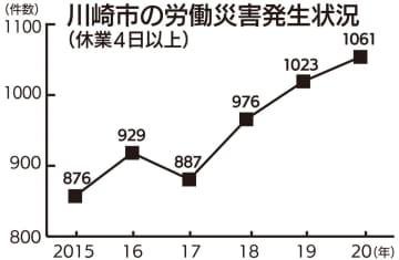 川崎市内 労災、増加止まらず 50代以上に目立つ「転倒」 川崎市中原区