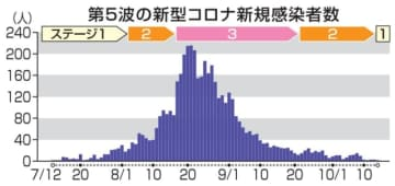 第5波の新型コロナ新規感染者数