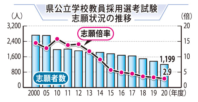 公立 高校 倍率 2020 北海道 公立 高校