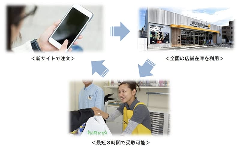 "[Advance reservations for popular products! What is Workman Plus? ] Workman ""Rakuten"" store end and go to its own mail order"