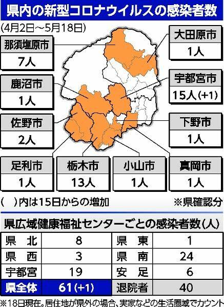 栃木 コロナ ウイルス 感染 者 新型コロナウイルス感染症栃木県内感染状況|下野新聞