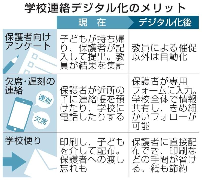 【ニュース】保護者との連絡はデジタルで  文科省が教育委員会へ通知