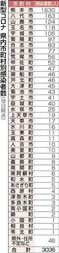 市 感染 熊本 コロナ 感染者発生状況