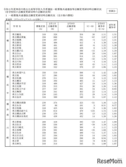神奈川 県 公立 高校 入試 2021 倍率 志願 変更
