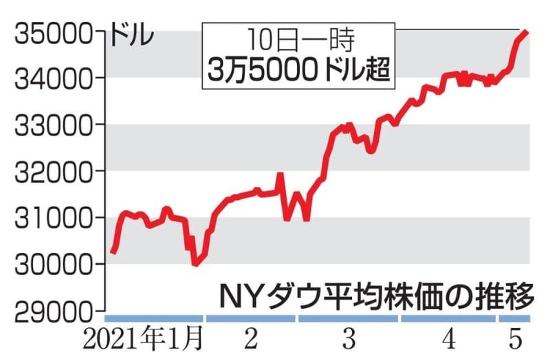 ニューヨーク ダウ 平均 株価