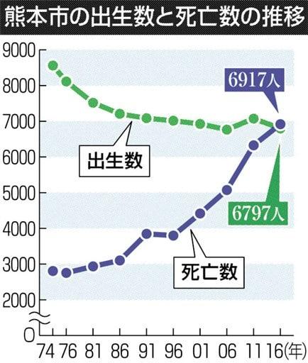 熊本市の人口