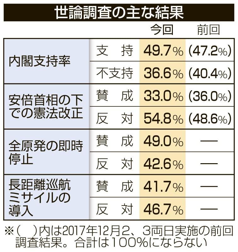 【朗報】安倍内閣支持率49.7%へ上昇  [714494722]YouTube動画>10本 ->画像>3枚