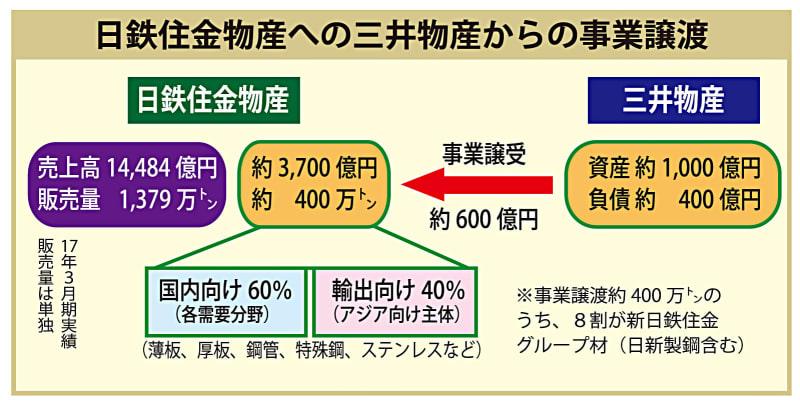 日鉄住金物産、三井物産から商権...