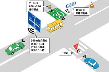 路車間通信のイメージ図(アークノハラ提供)