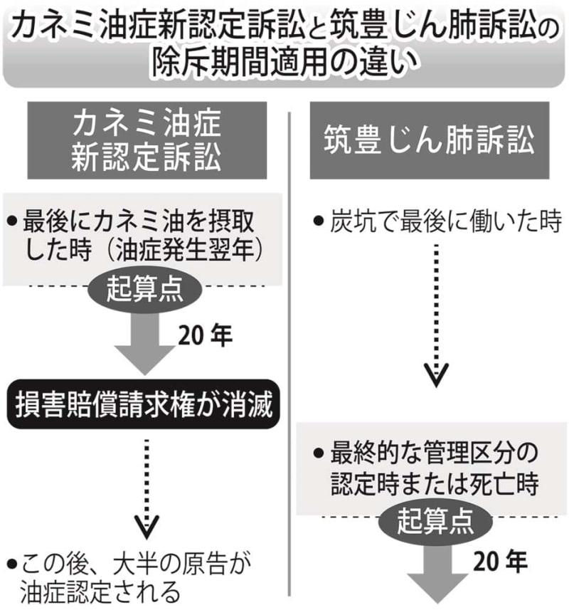 カネミ油症新認定訴訟 「訴える...
