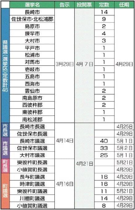 統一地方選、県内で13選挙 - 西...