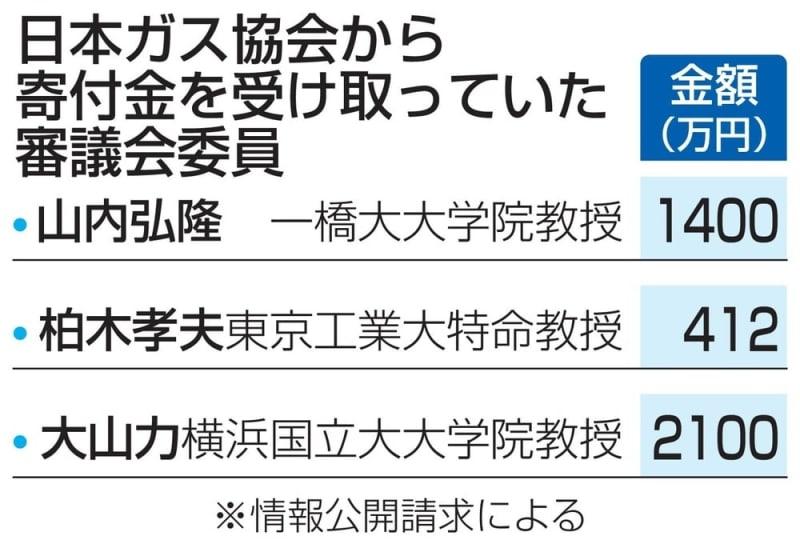 ガス業界も3900万円寄付 規制緩...