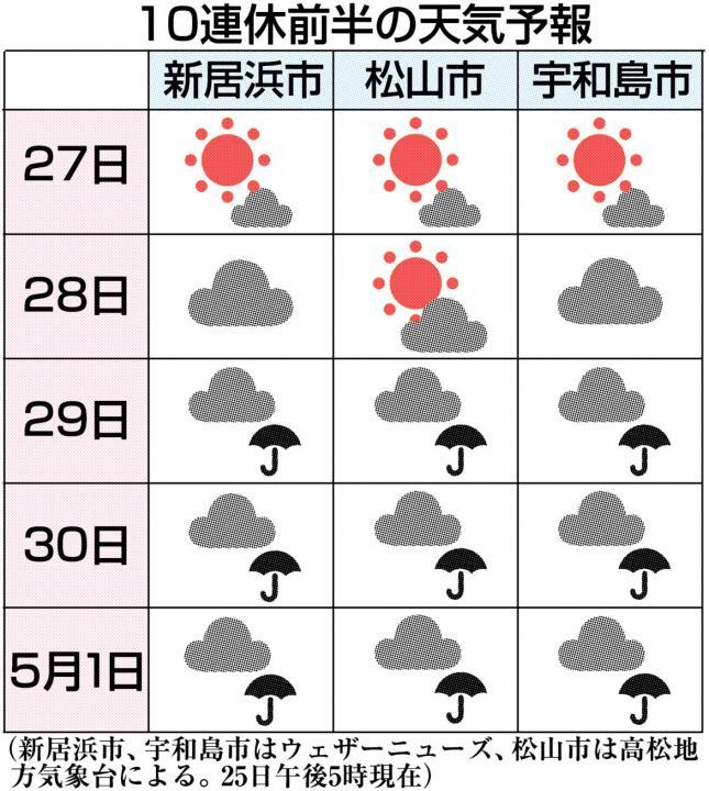 予報 新居浜 天気