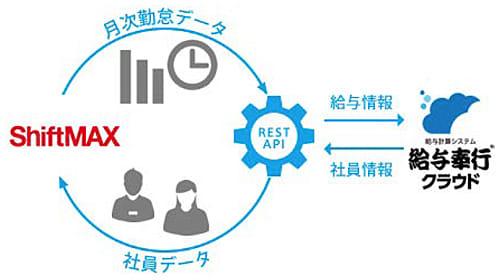 OBC、「ShiftMAX」とAPI連携できる「給与奉行クラウド API version」 画像