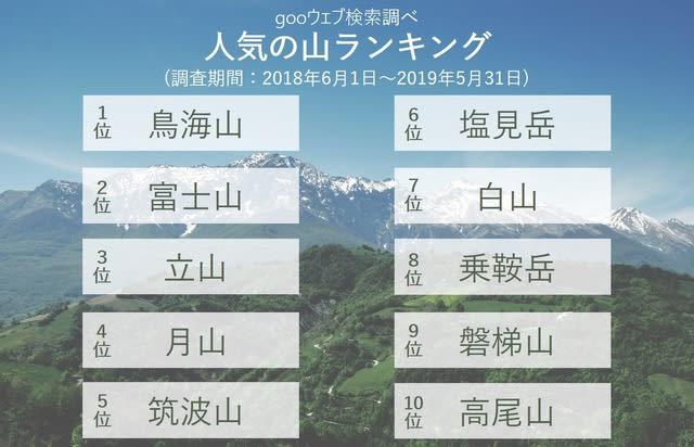 「鳥海山」が人気の登山スポットランキング1位にランクイン