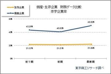 倒産・生存企業財務データ 赤字企業率