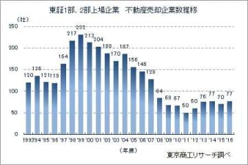 東証1部・2部上場企業 不動産売却企業数の推移