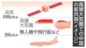 高層大気圏での中国の新兵器(イメージ)