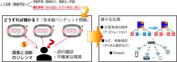 多本腕バンディット問題(出典:http://www.nict.go.jp/press/2017/08/22-1.html)