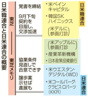日米韓連合と日米連合の概要