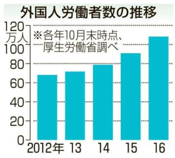 外国人労働者数の推移