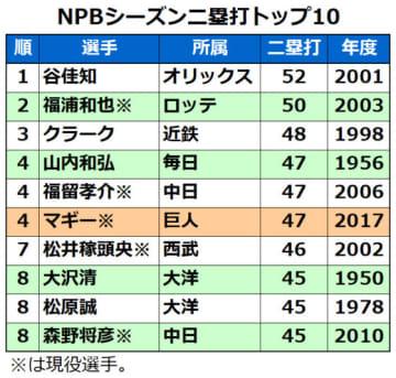 NPBのシーズン二塁打数10傑(今季のマギーを含む)