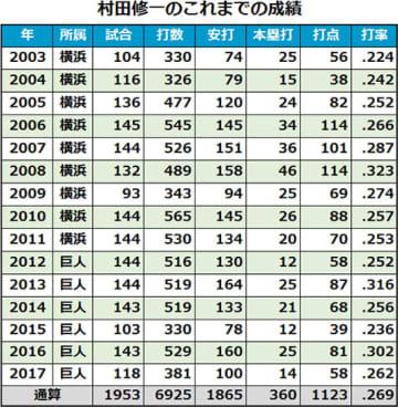 村田修一の今までの成績一覧