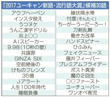 「2017ユーキャン新語・流行語大賞」候補30語