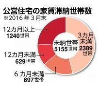 沖縄県内公営住宅、家賃滞納1年以上が1240世帯 15年度