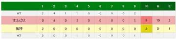 阪神はオリックスに2‐6で敗れオープン戦の最下位が確定
