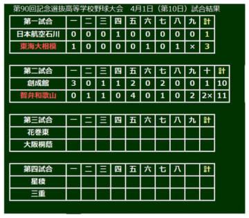 第2試合は智弁和歌山が11-10で創成館を下した