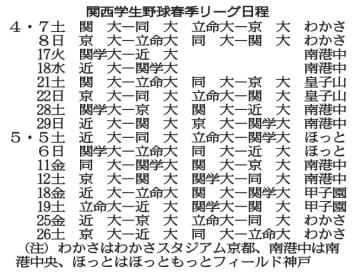 関西学生野球春季リーグ日程