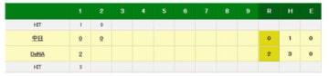7連勝中のDeNAが宮崎の適時打で先制