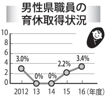 男性長崎県職員の育休取得状況