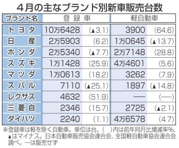 新車販売7カ月ぶり増 ブランド別新車販売台数