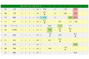 ソフトバンク野手陣の打撃成績結果
