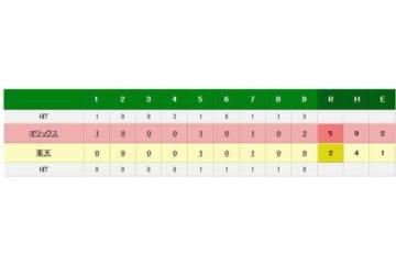 オリックスの先発・金子千尋が今季初勝利を飾った